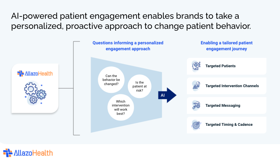 AI-powered patient engagement enables brands to take a personalized, proactive approach to change patient behavior